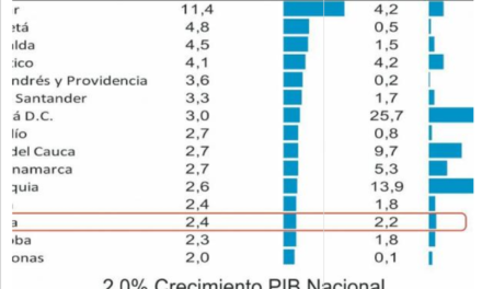 PIB del Tolima creció 2.4% en 2016 y superó el nacional