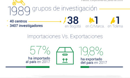 Competitividad y Proyección Internacional en la Región Central