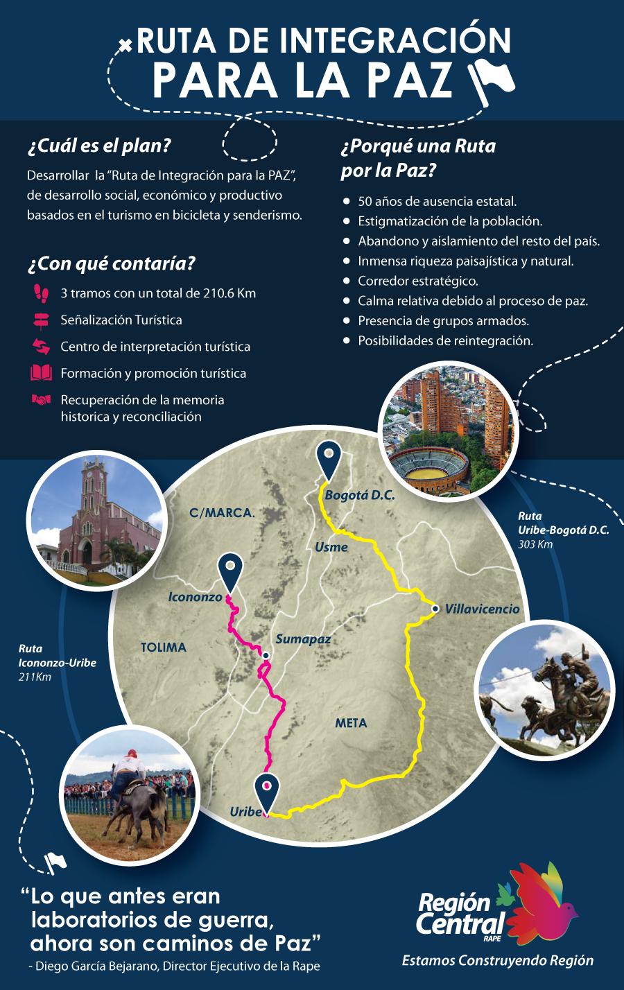 Infografía Ruta de la Paz