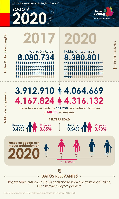 RC-InfografiaPoblacion-Bogota