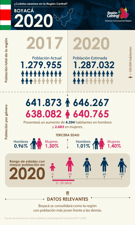 RC-InfografiaPoblacion-Boyaca