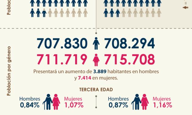 Población Región Central a 2020