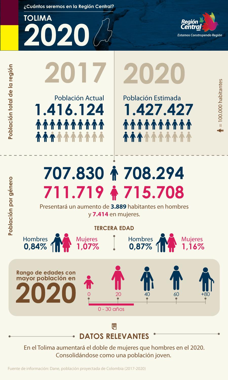 RC-InfografiaPoblacion-Tolima