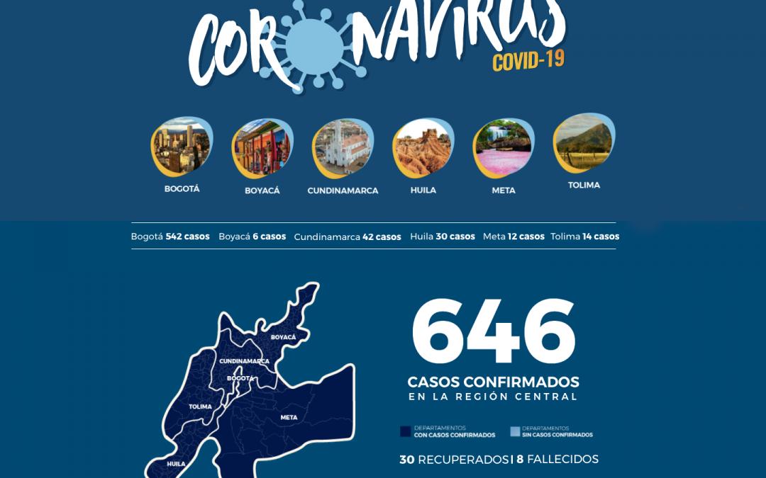 EL 56% DE LOS CASOS DE COVID-19 SE PRESENTAN EN LA REGIÓN CENTRAL