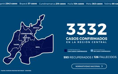 LA REGIÓN CENTRAL, COMPUESTA POR BOGOTÁ Y CINCO DEPARTAMENTOS, SUPERÓ LOS 3 MIL CASOS DE CONTAGIO POR COVID-19