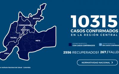 LA REGIÓN CENTRAL ALCANZÓ UN REGISTRO SUPERIOR A LOS 10 MIL CASOS DE CONTAGIO POR COVID-19