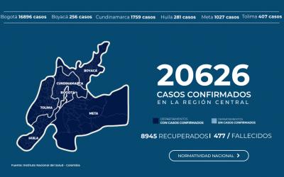 LA REGIÓN CENTRAL SUPERA LOS 20 MIL CASOS DE CONTAGIO  POR COVID-19