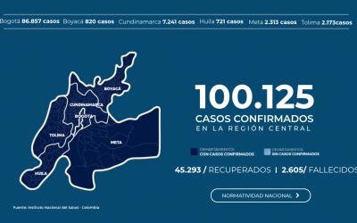 EN LOS TERRITORIOS DE LA REGIÓN CENTRAL SE DISPARARON LOS CASOS POR COVID-19: YA SON MÁS DE 100 MIL