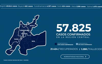 LA REGIÓN CENTRAL ALCANZA 57 MIL PERSONAS CONTAGIADAS CON COVID-19: EL 38% DE LA CIFRA NACIONAL