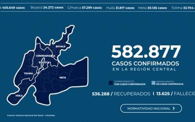 LA REGIÓN CENTRAL SUPERÓ LOS 582.000 CONTAGIOS POR COVID-19. BOGOTÁ LIDERA EL RANKING