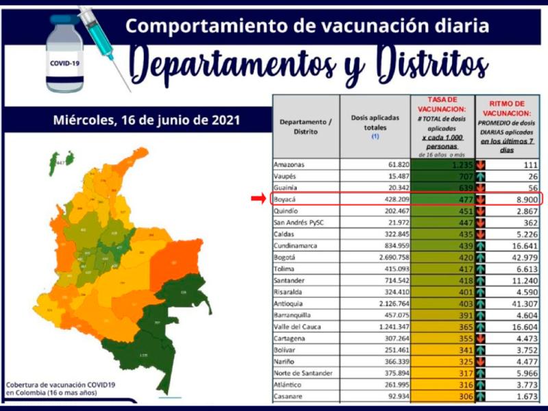 BOYACÁ, CUARTO EN COLOMBIA EN EL AVANCE DEL PLAN NACIONAL DE VACUNACIÓN CONTRA COVID-19