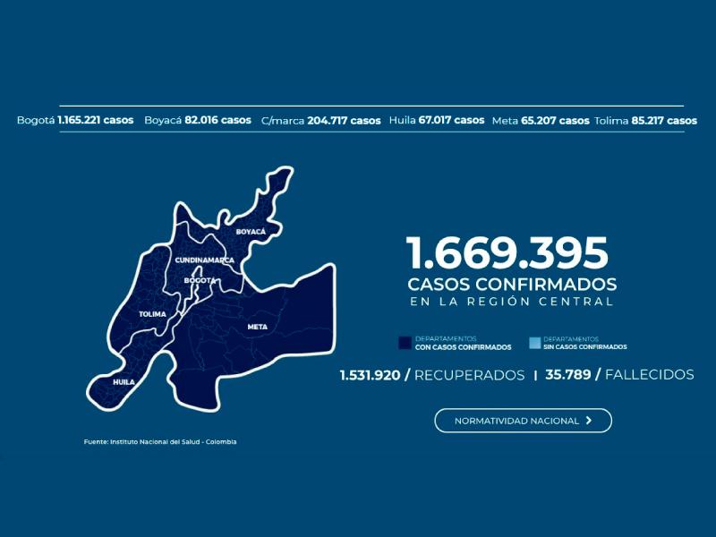 LA REGIÓN CENTRAL REGISTRA EL 42% DE LA CIFRA DE CONTAGIOS COVID-19 EN COLOMBIA
